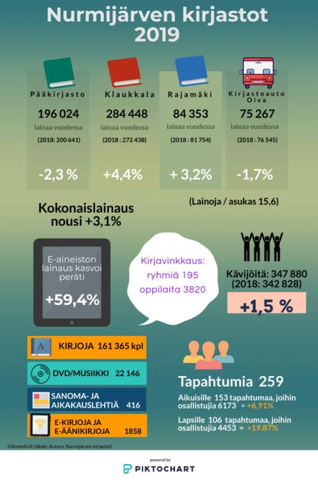 Nurmijärven kirjastojen tilasto v.2019