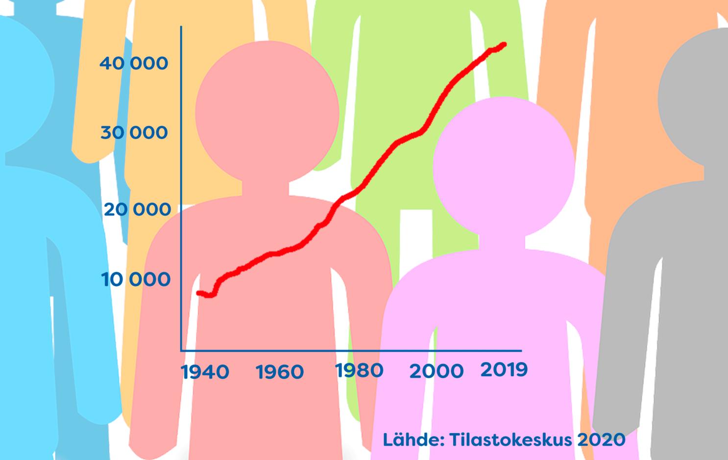 Nurmijärven väestönkehitys 1940-2019