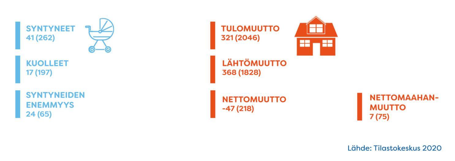 Nurmijärvi barometri (kertymä 2020) - väestön muutokset