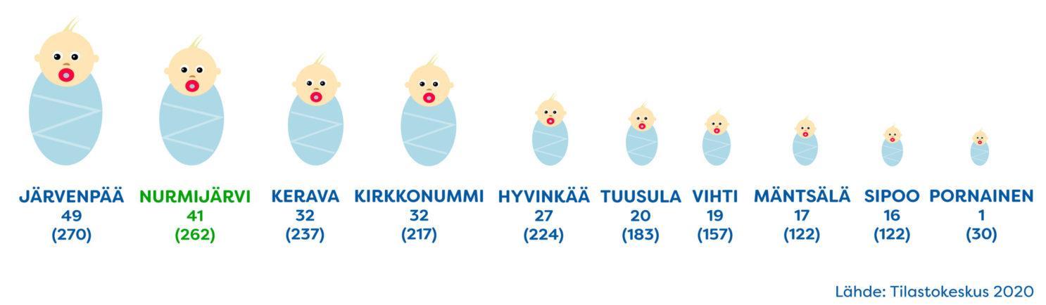 Syntyneet elokuussa  2020 (Kuuma-alue)