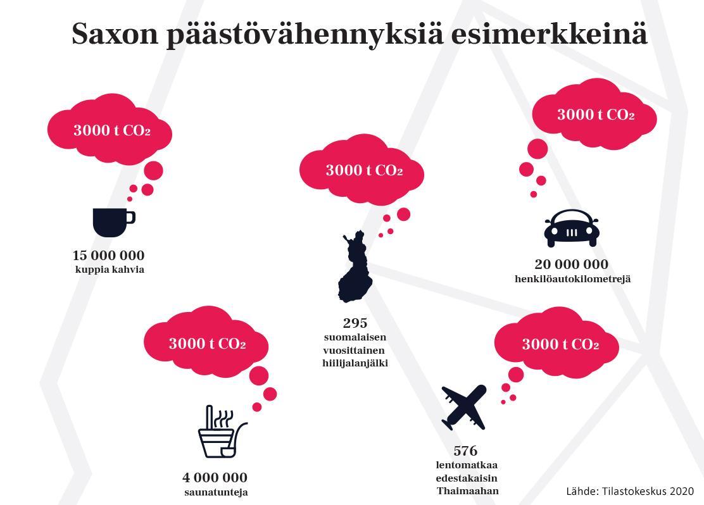 Saxon 20202 päästövähennyksiä CO2-esimerkkeinä.