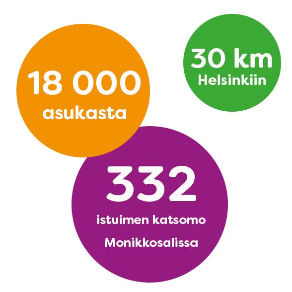 Infograafi: 18 000 asukasta, 30 km Helsinkiin, 332 istuimen katsomo Monikkosalissa