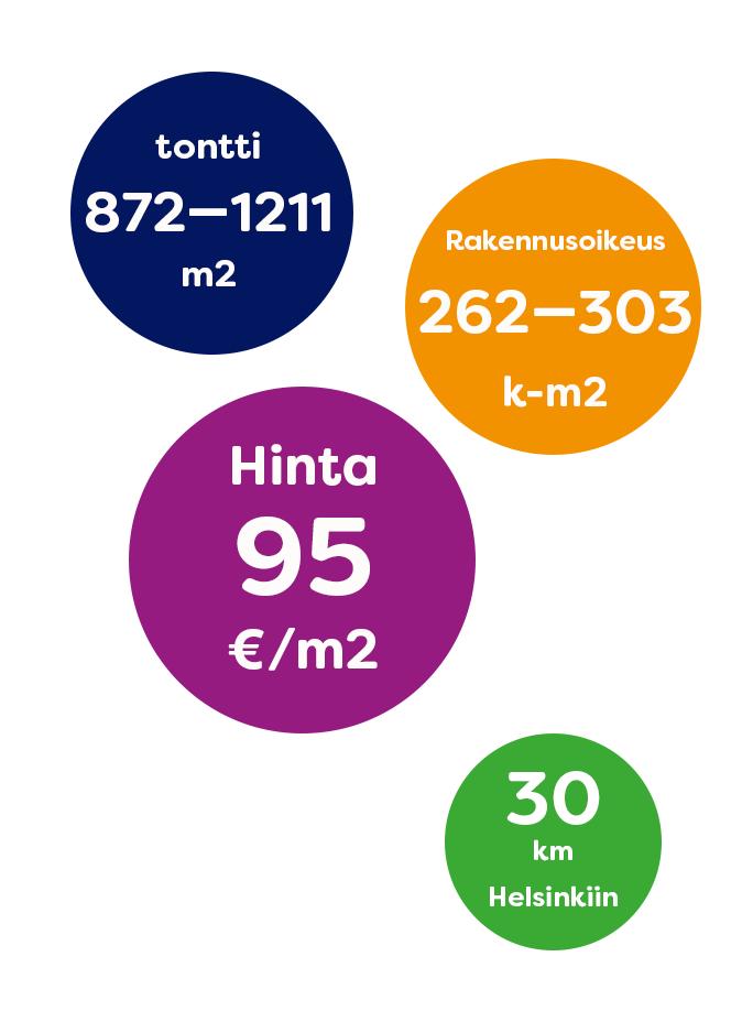 Infograafi: tontti 872-1211 m2, rakennusoikeus 262-303 k-m2, hinta 95 €/m2, 30 km Helsinkiin