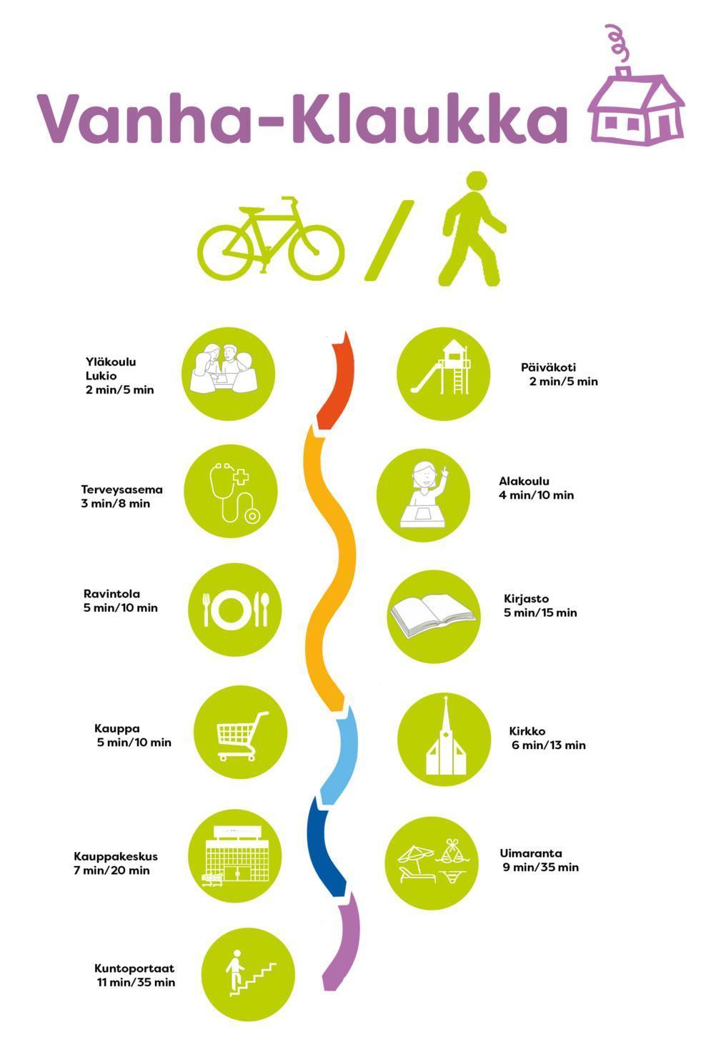 Vanha-Klaukan lähipalvelut:  yläkoulu, päiväkoti, terveysasema, alakoulu, ravintolat, kirjasto, kauppa, kirkko, kauppakeskus, uimaranta, kuntoportaat