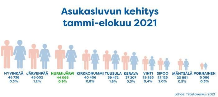 Asukasluku ja väkiluvun muutos tammikuu-elokuu 2021