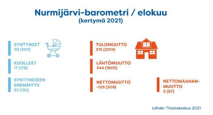 Nurmijärvi-barometri-tammi-elokuu 2021